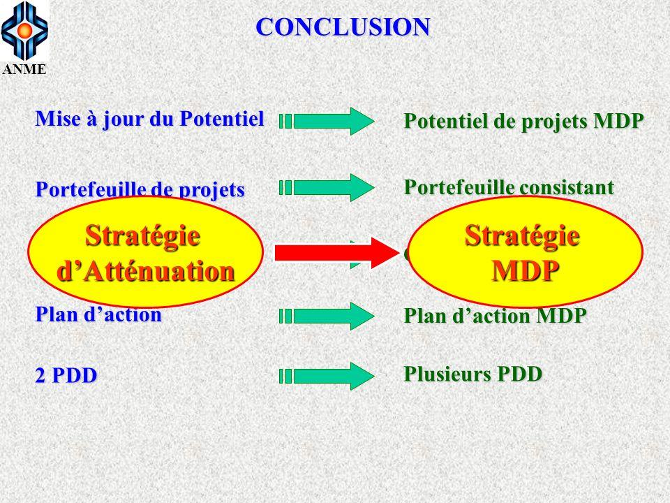 ANME CONCLUSION Critères DD / ME Mise à jour du Potentiel Portefeuille de projets Plan daction 2 PDD Portefeuille consistant Critères DD / MDP Plan da