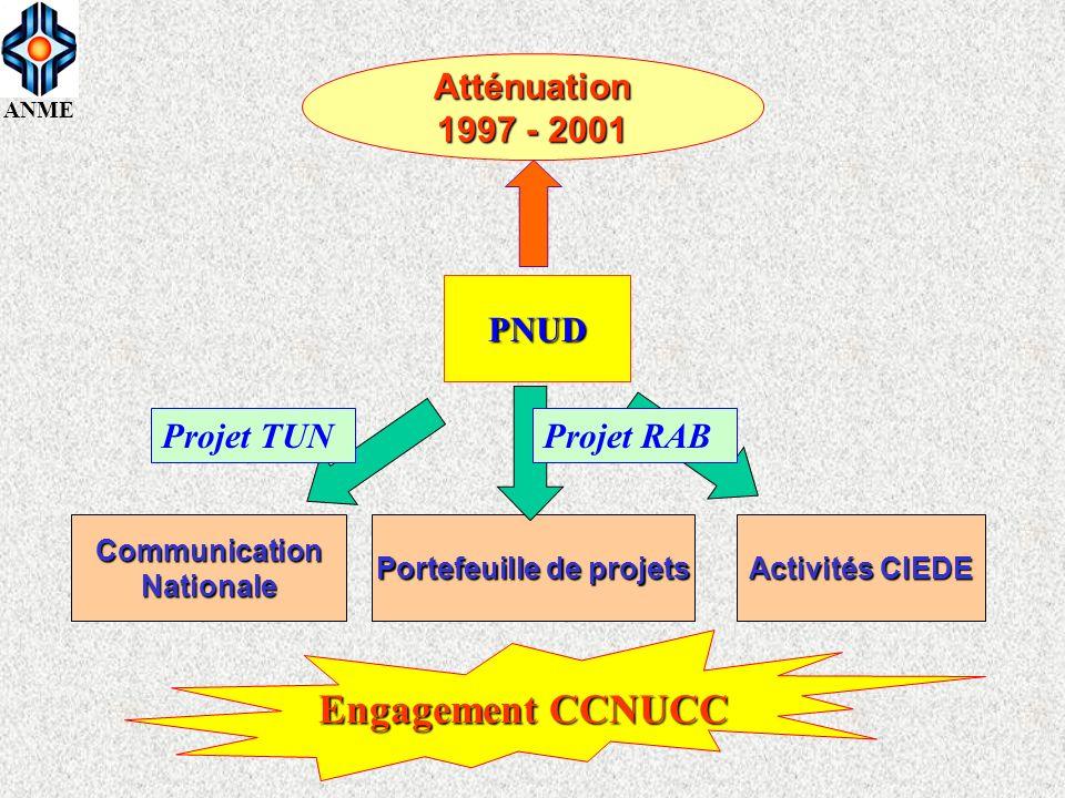 ANME Plan daction Portefeuille de projets PDD ARTICLE 6 Atténuation 2002 - 2004 INVENTAIRE Opportunités PK (énergie) PNUDACDIANME Projet CIEDE Projet SAGES