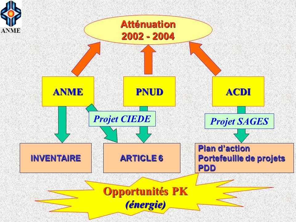 ANME Plan daction Portefeuille de projets PDD ARTICLE 6 Atténuation 2002 - 2004 INVENTAIRE Opportunités PK (énergie) PNUDACDIANME Projet CIEDE Projet