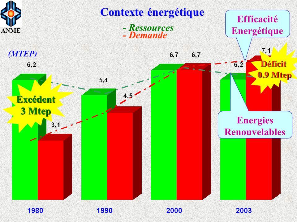 ANME Contexte énergétique Excédent 3 Mtep Déficit 0.9 Mtep (MTEP) Efficacité Energétique Energies Renouvelables - Ressources - Demande