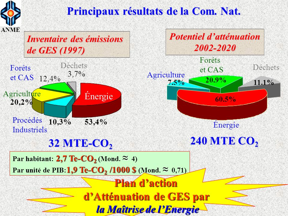ANME Principaux résultats de la Com. Nat. Énergie 53,4% Procédés Industriels 10,3% 20,2% Agriculture Déchets Forêts et CAS 12,4% 3,7% 32 MTE-CO 2 Inve