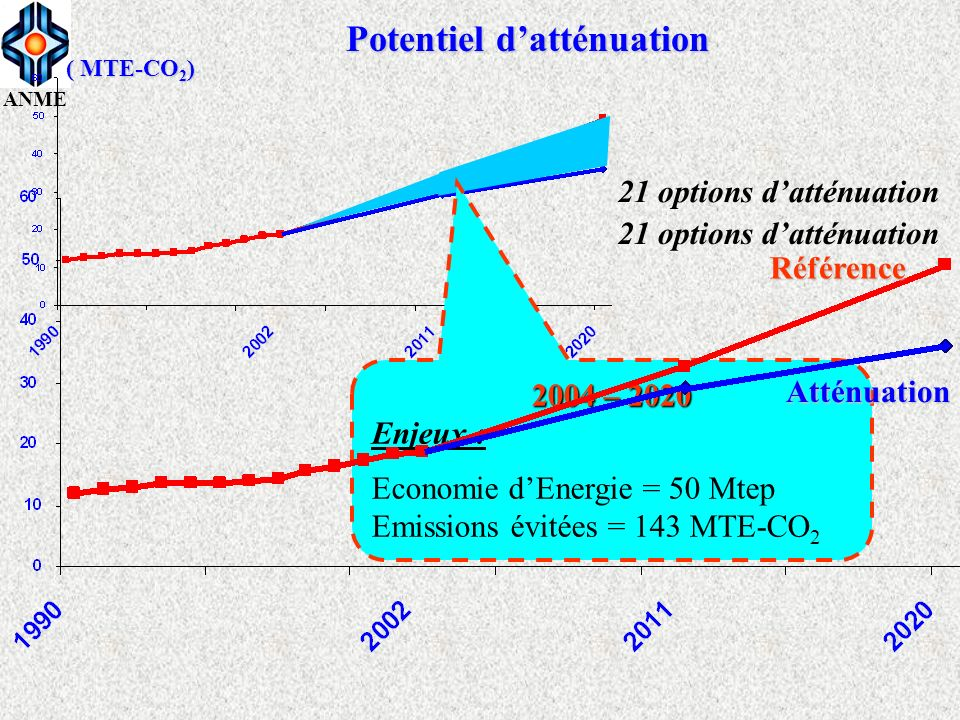 ANME 2004 – 2020 Enjeux : Economie dEnergie = 50 Mtep Emissions évitées = 143 MTE-CO 2 Potentiel datténuation 21 options datténuation Référence Atténu