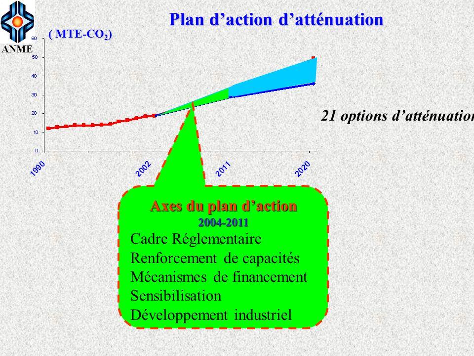ANME Axes du plan daction 2004-2011 Cadre Réglementaire Renforcement de capacités Mécanismes de financement Sensibilisation Développement industriel P