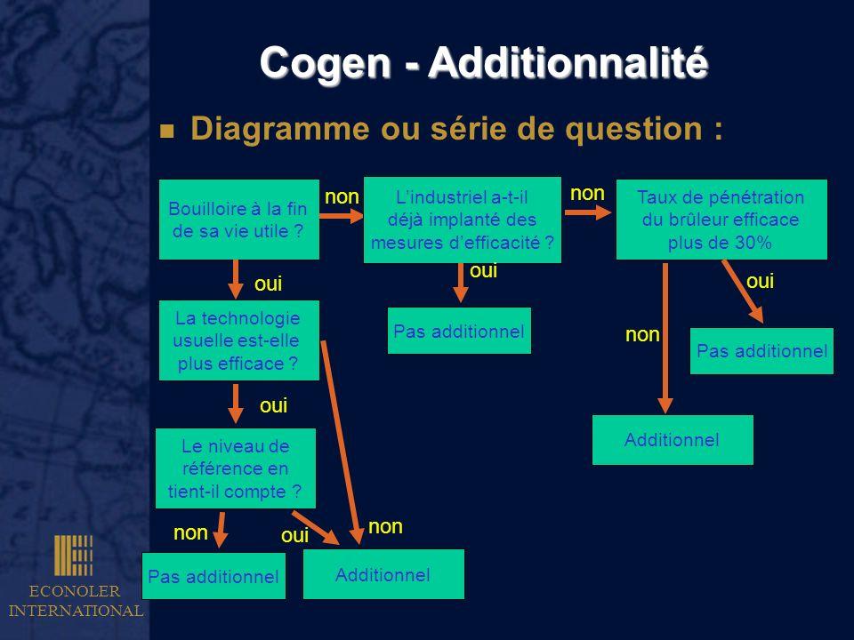 ECONOLER INTERNATIONAL Cogen - Additionnalité n Diagramme ou série de question : Bouilloire à la fin de sa vie utile ? Lindustriel a-t-il déjà implant