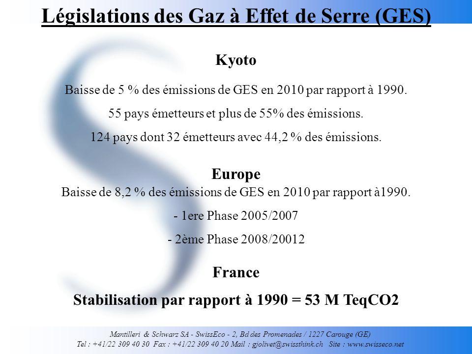 Mantilleri & Schwarz SA - SwissEco - 2, Bd des Promenades / 1227 Carouge (GE) Tel : +41/22 309 40 30 Fax : +41/22 309 40 20 Mail : gjolivet@swissthink.ch Site : www.swisseco.net Législations des Gaz à Effet de Serre (GES) Kyoto Europe France Baisse de 8,2 % des émissions de GES en 2010 par rapport à1990.