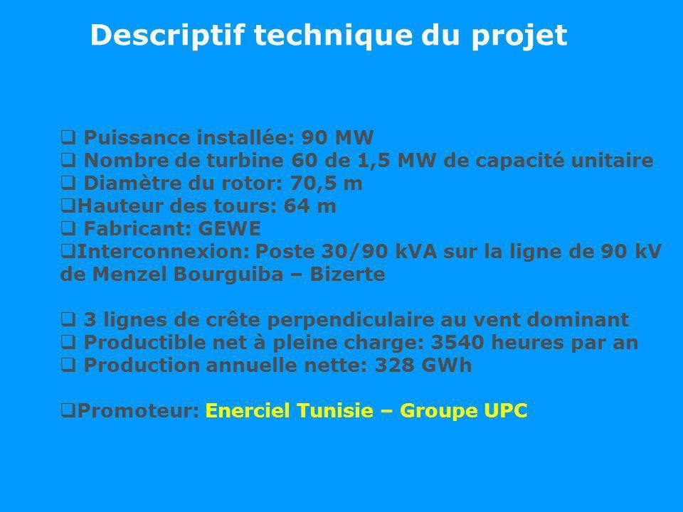Descriptif technique du projet Puissance installée: 90 MW Nombre de turbine 60 de 1,5 MW de capacité unitaire Diamètre du rotor: 70,5 m Hauteur des to