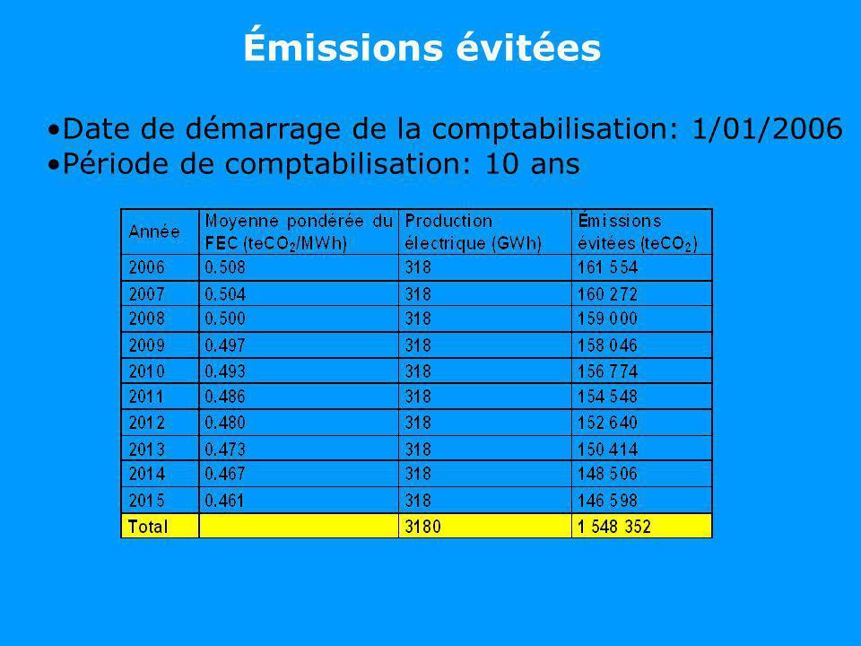 Émissions évitées Date de démarrage de la comptabilisation: 1/01/2006 Période de comptabilisation: 10 ans