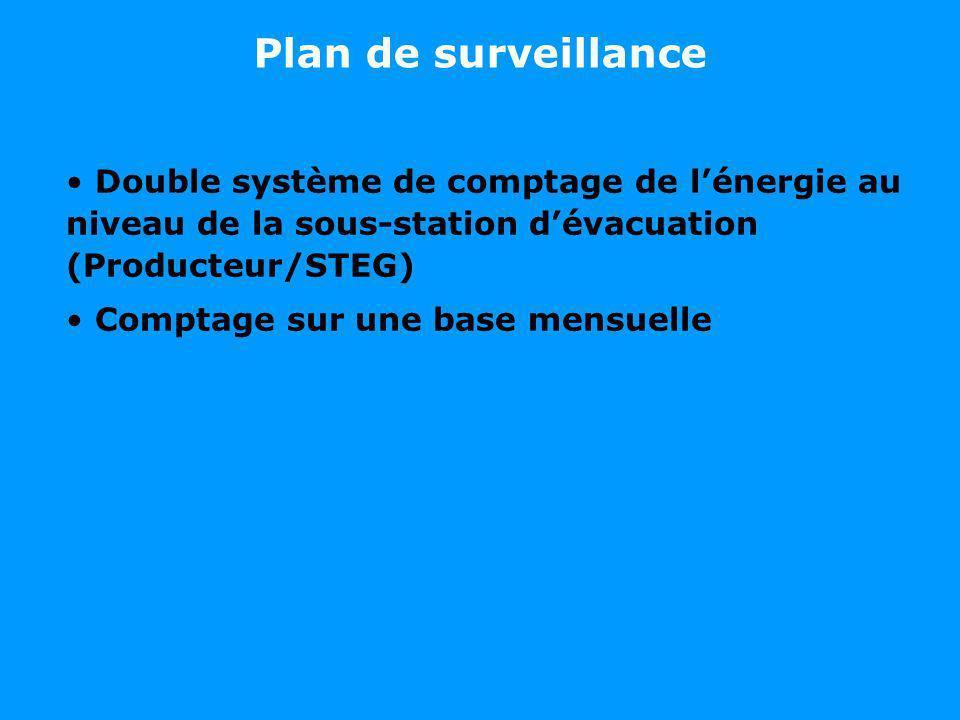 Double système de comptage de lénergie au niveau de la sous-station dévacuation (Producteur/STEG) Comptage sur une base mensuelle Plan de surveillance