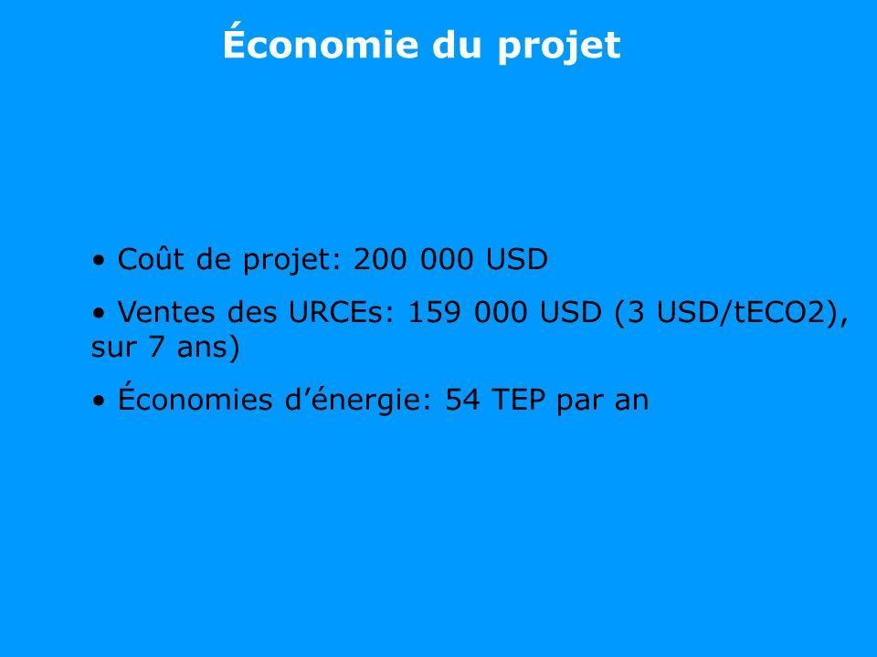 Coût de projet: 200 000 USD Ventes des URCEs: 159 000 USD (3 USD/tECO2), sur 7 ans) Économies dénergie: 54 TEP par an Économie du projet