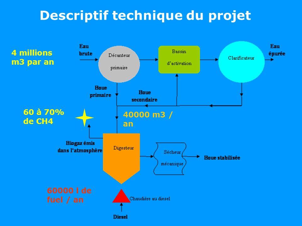 Descriptif technique du projet 60 à 70% de CH4 40000 m3 / an 60000 l de fuel / an 4 millions m3 par an