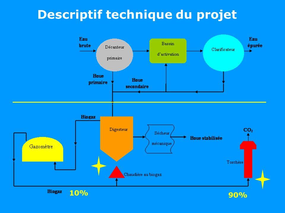 Catégorie du projet: Catégorie III-D, intitulée « Récupération de méthane », conformément à la dernière version de lappendice B des modalités et procédures simplifiées.