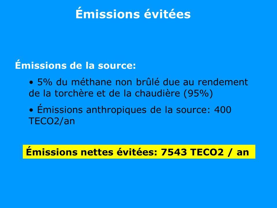 Émissions de la source: 5% du méthane non brûlé due au rendement de la torchère et de la chaudière (95%) Émissions anthropiques de la source: 400 TECO