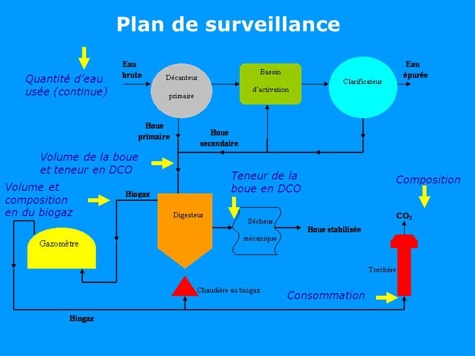 Plan de surveillance Quantité deau usée (continue) Volume de la boue et teneur en DCO Teneur de la boue en DCO Composition Consommation Volume et comp