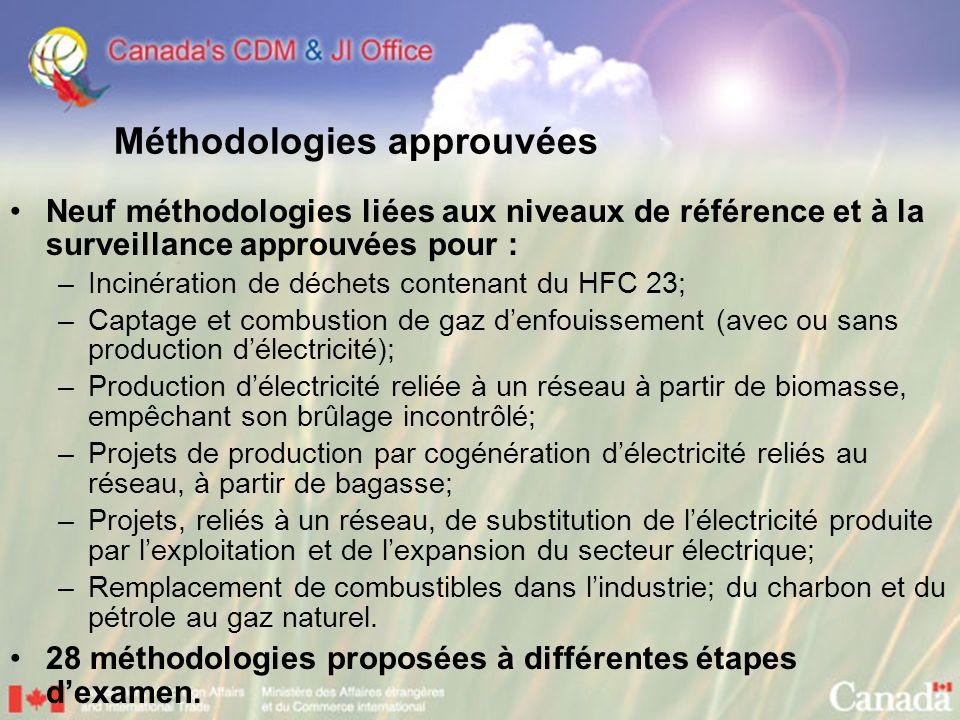 Méthodologies approuvées Neuf méthodologies liées aux niveaux de référence et à la surveillance approuvées pour : –Incinération de déchets contenant d