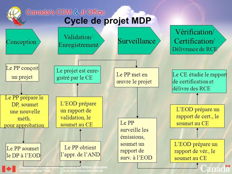 Cycle de projet MDP Conception Validation/ Enregistrement Surveillance Vérification/ Certification/ Délivrance de RCE Le PP conçoit un projet Le PP pr