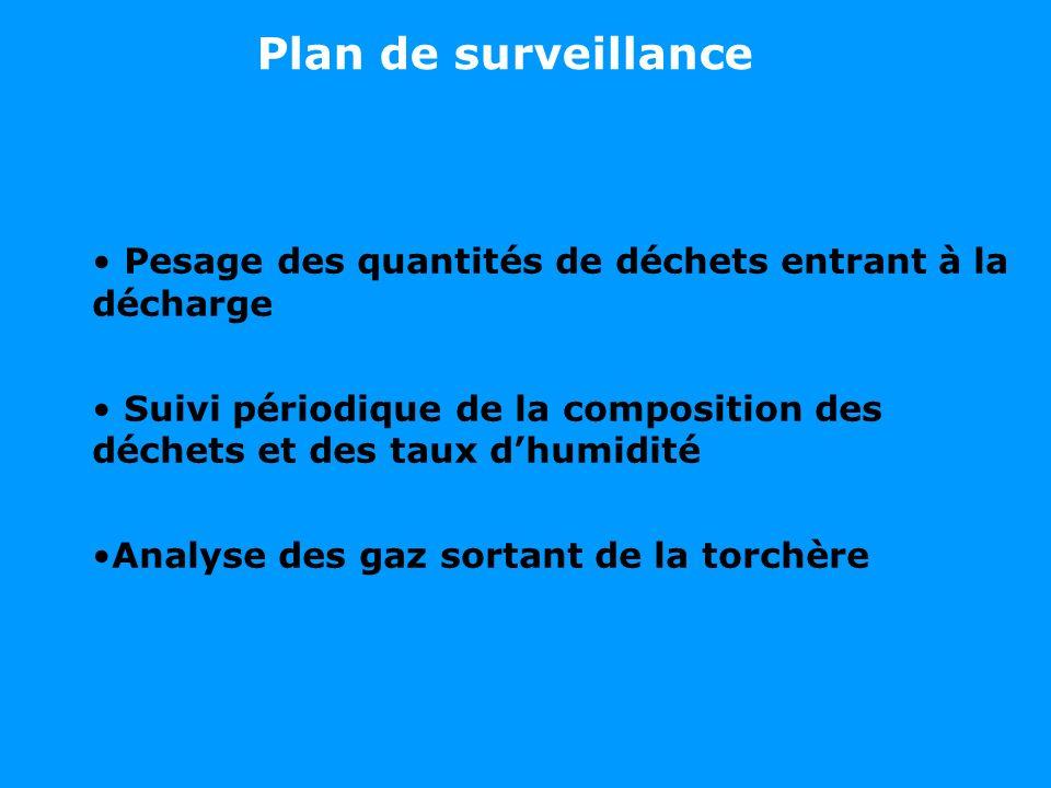 Plan de surveillance Pesage des quantités de déchets entrant à la décharge Suivi périodique de la composition des déchets et des taux dhumidité Analys