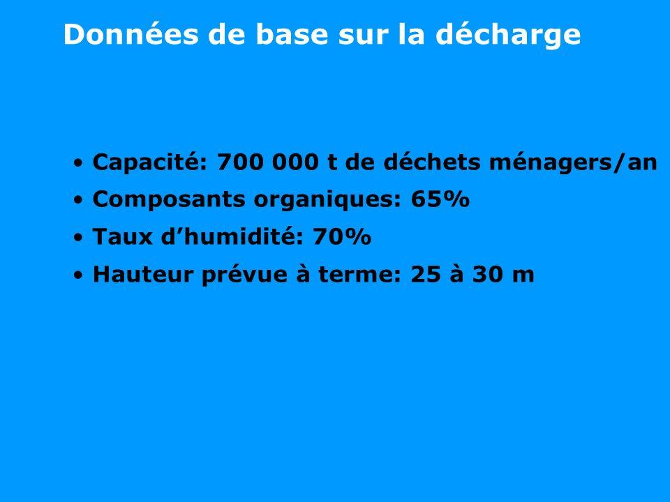 Données de base sur la décharge Capacité: 700 000 t de déchets ménagers/an Composants organiques: 65% Taux dhumidité: 70% Hauteur prévue à terme: 25 à