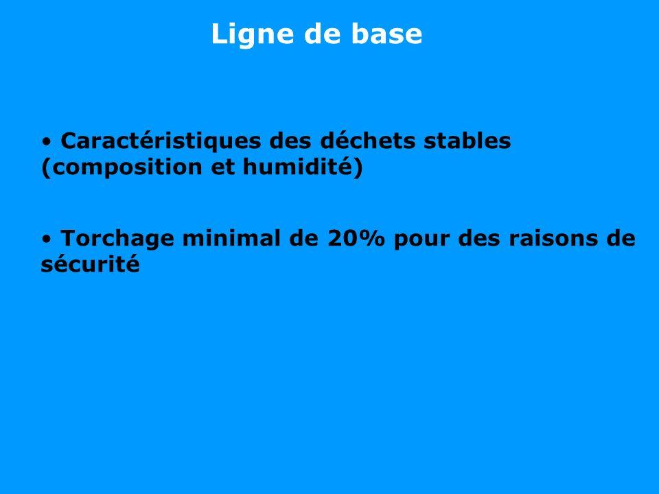 Caractéristiques des déchets stables (composition et humidité) Torchage minimal de 20% pour des raisons de sécurité Ligne de base