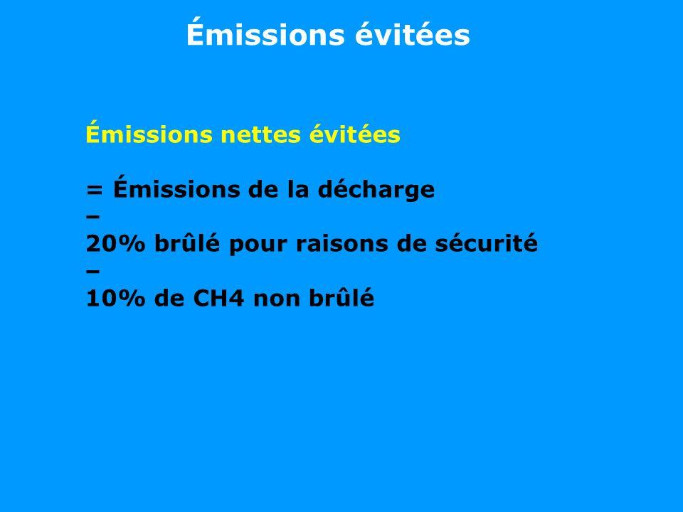Émissions évitées Émissions nettes évitées = Émissions de la décharge – 20% brûlé pour raisons de sécurité – 10% de CH4 non brûlé