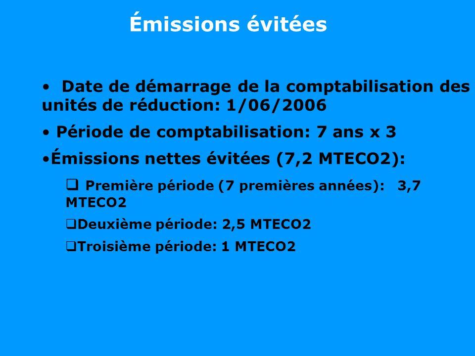 Date de démarrage de la comptabilisation des unités de réduction: 1/06/2006 Période de comptabilisation: 7 ans x 3 Émissions nettes évitées (7,2 MTECO