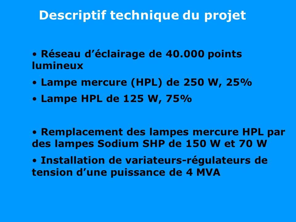 Descriptif technique du projet Réseau déclairage de 40.000 points lumineux Lampe mercure (HPL) de 250 W, 25% Lampe HPL de 125 W, 75% Remplacement des lampes mercure HPL par des lampes Sodium SHP de 150 W et 70 W Installation de variateurs-régulateurs de tension dune puissance de 4 MVA