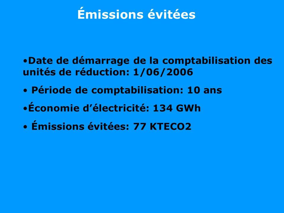 Émissions évitées Date de démarrage de la comptabilisation des unités de réduction: 1/06/2006 Période de comptabilisation: 10 ans Économie délectricité: 134 GWh Émissions évitées: 77 KTECO2
