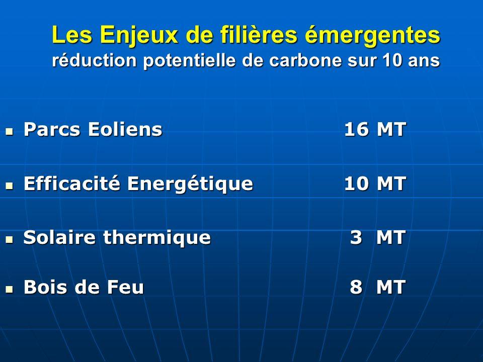 Les Enjeux de filières émergentes réduction potentielle de carbone sur 10 ans Parcs Eoliens16 MT Parcs Eoliens16 MT Efficacité Energétique10 MT Effica