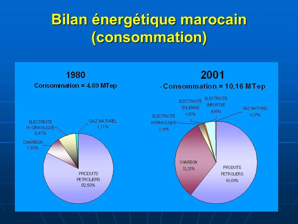 Bilan énergétique marocain (consommation)