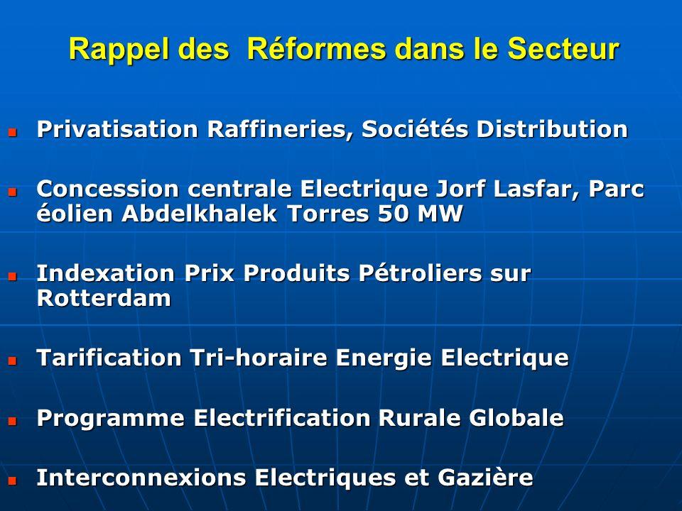 Rappel des Réformes dans le Secteur Privatisation Raffineries, Sociétés Distribution Privatisation Raffineries, Sociétés Distribution Concession centr