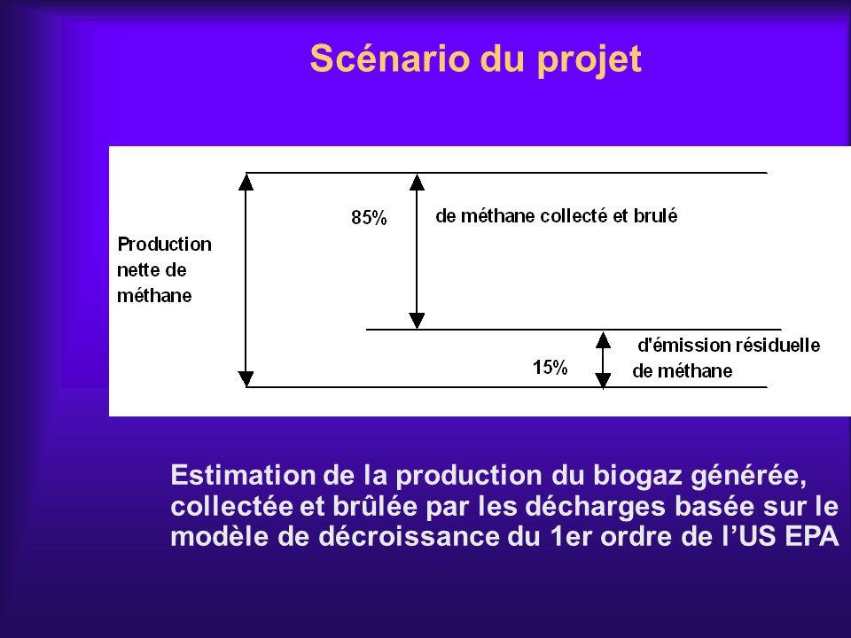 Scénario du projet Estimation de la production du biogaz générée, collectée et brûlée par les décharges basée sur le modèle de décroissance du 1er ord
