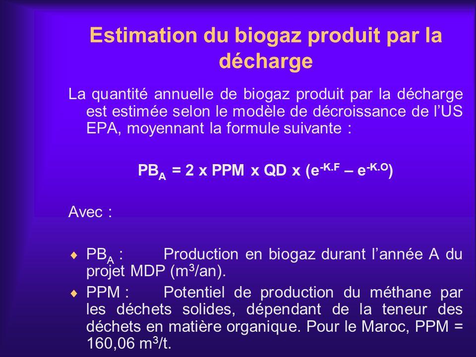 Estimation du biogaz produit par la décharge La quantité annuelle de biogaz produit par la décharge est estimée selon le modèle de décroissance de lUS