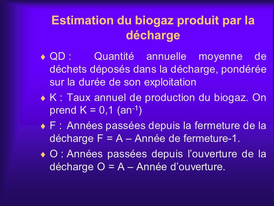 QD :Quantité annuelle moyenne de déchets déposés dans la décharge, pondérée sur la durée de son exploitation K :Taux annuel de production du biogaz. O