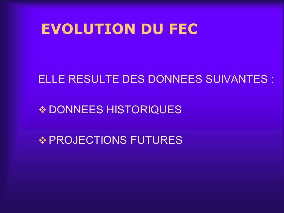 EVOLUTION DU FEC ELLE RESULTE DES DONNEES SUIVANTES : DONNEES HISTORIQUES PROJECTIONS FUTURES