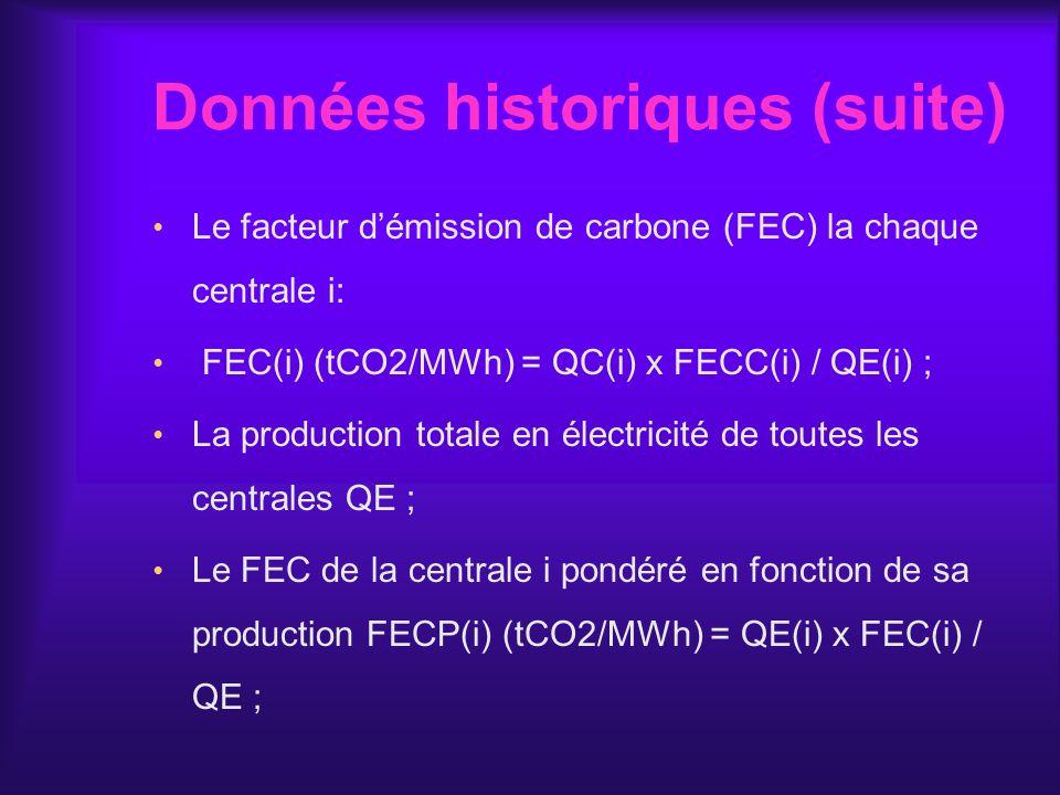 Données historiques (suite) Le facteur démission de carbone (FEC) la chaque centrale i: FEC(i) (tCO2/MWh) = QC(i) x FECC(i) / QE(i) ; La production to