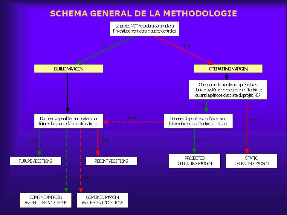 SCHEMA GENERAL DE LA METHODOLOGIE