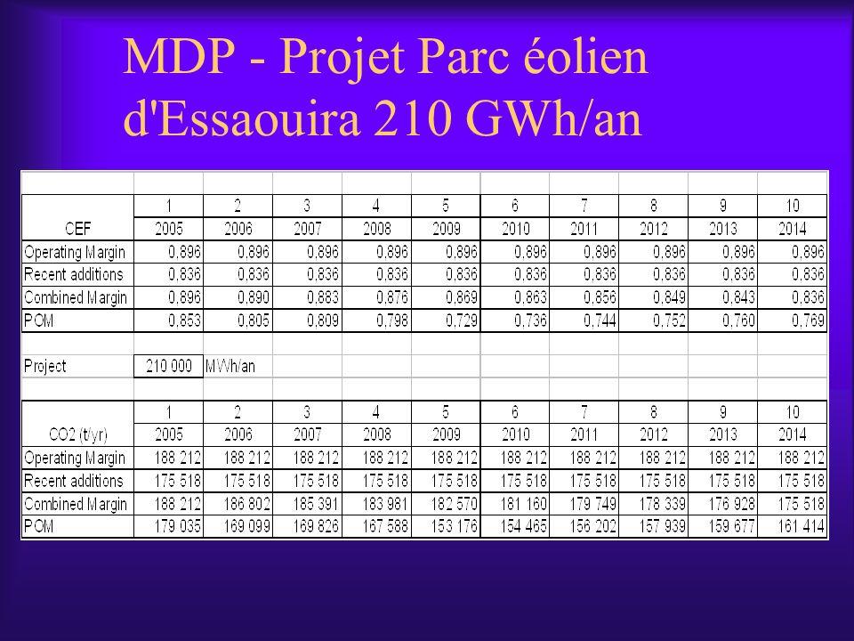 MDP - Projet Parc éolien d'Essaouira 210 GWh/an