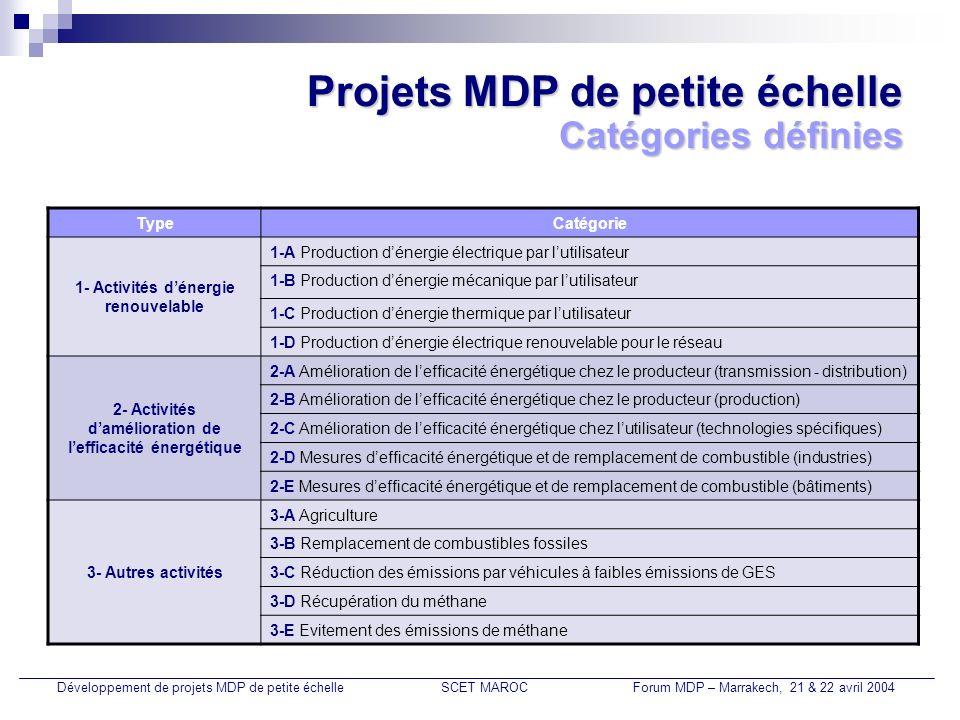 Développement de PPE au Maroc Cadre du projet : Projet PNUD/PNUE de renforcement des capacités du Maroc en matière de MDP (RC-MDP Maroc); Objectifs du projet : Appui technique au projet RC-MDP Maroc dans son activité de lannée 2004; Activités principales du projet : Entité dappui technique : SCET MAROC Développement de projets MDP de petite échelleSCET MAROCForum MDP – Marrakech, 21 & 22 avril 2004 Développement du portefeuille marocain de projets MDP de grande et petite échelles; Etablissement de PDD pour des PPE pilotes et validation par lentité nationale désignée; Préparation et animation dun atelier sur les PPE.