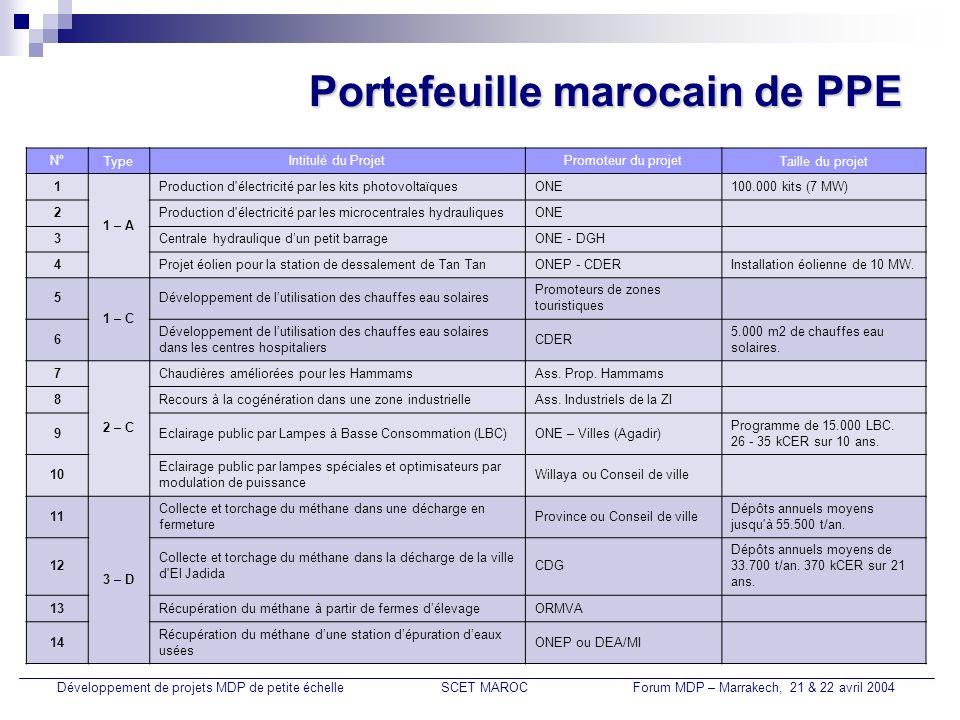 Nouveaux projets MDP potentiels Développement de projets MDP de petite échelleSCET MAROCForum MDP – Marrakech, 21 & 22 avril 2004 N°Intitulé du projetPromoteur du projetTaille du projet 1Production d électricité par turbinageONE 2Programme d éclairage domestique par LBCONE un million de lampes, 595 à 755 kCER sur 10 ans.