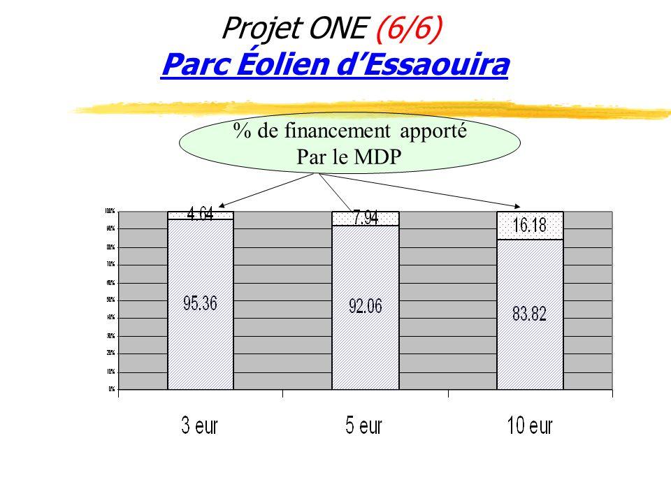 Projet ONE (6/6) Parc Éolien dEssaouira % de financement apporté Par le MDP