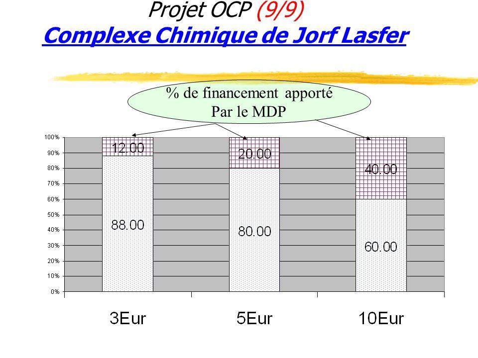 Projet OCP (9/9) Complexe Chimique de Jorf Lasfer % de financement apporté Par le MDP