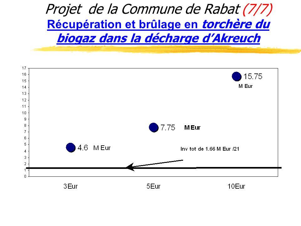 Projet de la Commune de Rabat (7/7) Récupération et brûlage en torchère du biogaz dans la décharge dAkreuch