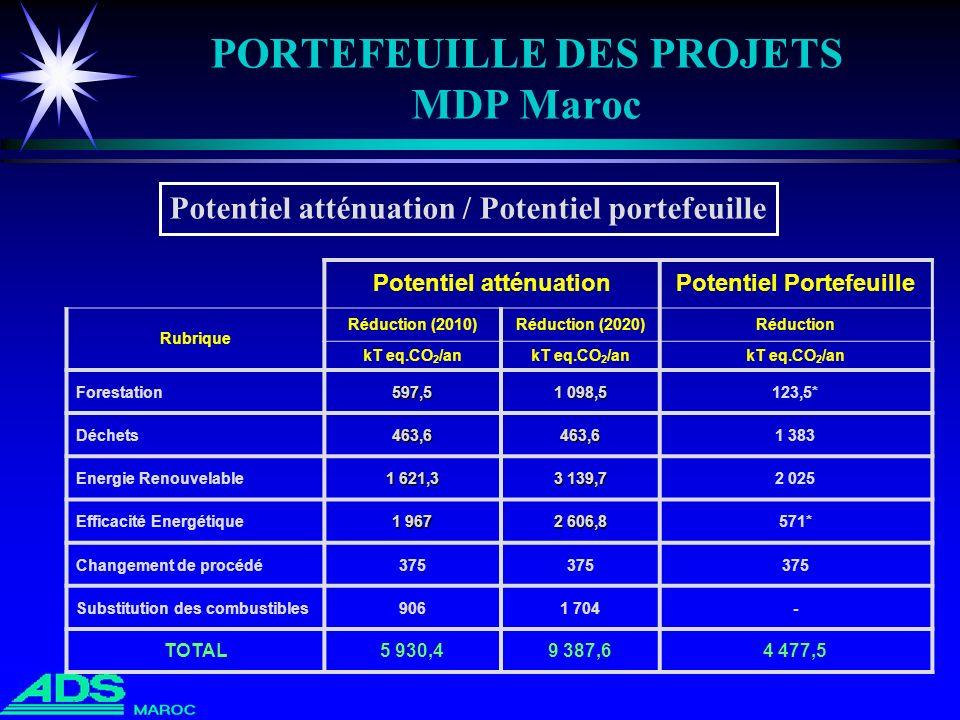 PORTEFEUILLE DES PROJETS MDP Maroc Potentiel atténuationPotentiel Portefeuille Rubrique Réduction (2010)Réduction (2020)Réduction kT eq.CO 2 /an Fores