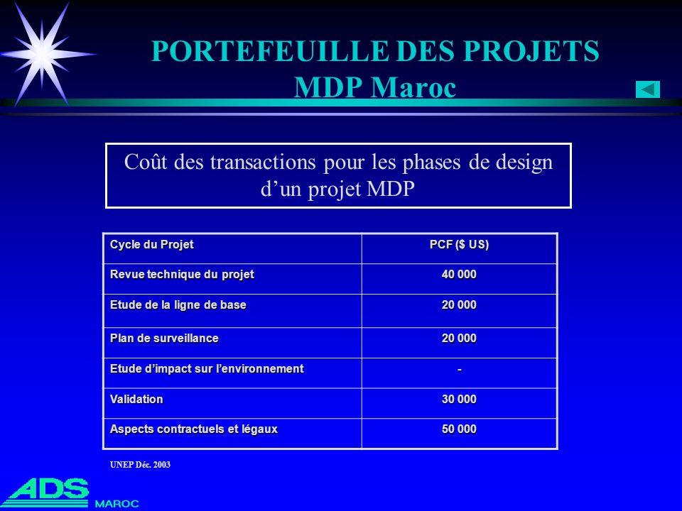 PORTEFEUILLE DES PROJETS MDP Maroc Cycle du Projet PCF ($ US) Revue technique du projet 40 000 Etude de la ligne de base 20 000 Plan de surveillance 2