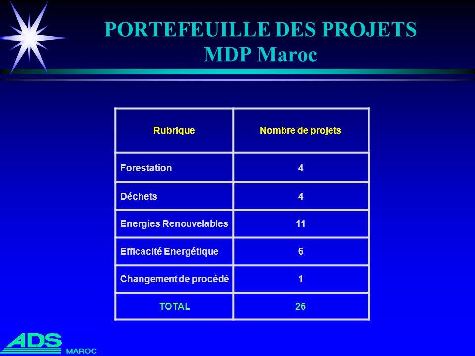 PORTEFEUILLE DES PROJETS MDP Maroc RubriqueNombre de projets Forestation4 Déchets4 Energies Renouvelables11 Efficacité Energétique6 Changement de proc