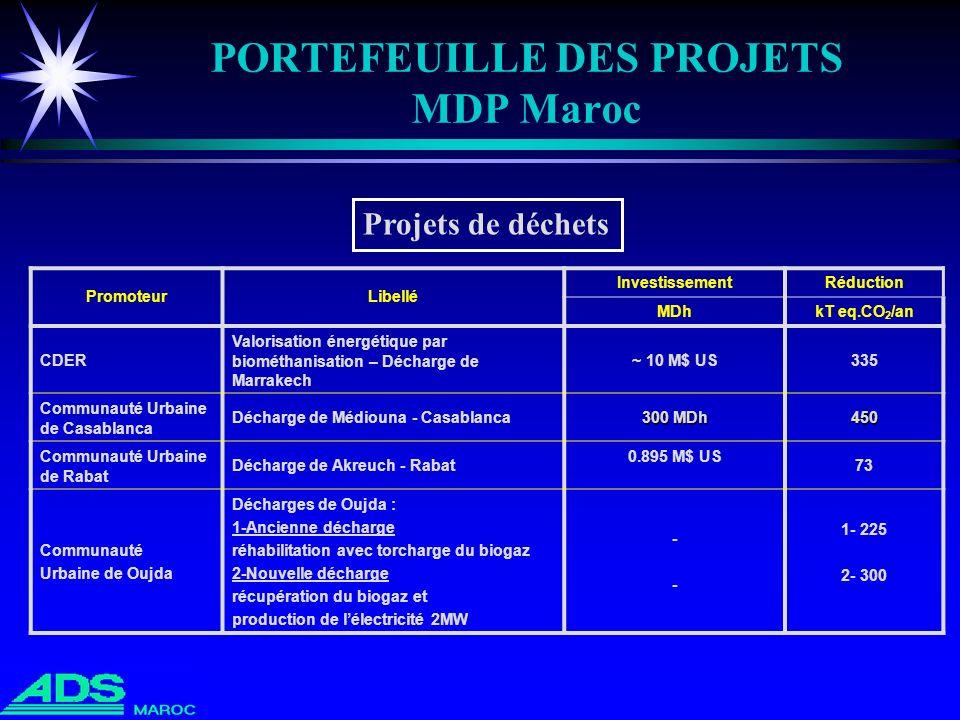 PORTEFEUILLE DES PROJETS MDP Maroc PromoteurLibellé InvestissementRéduction MDhkT eq.CO 2 /an CDER Valorisation énergétique par biométhanisation – Déc