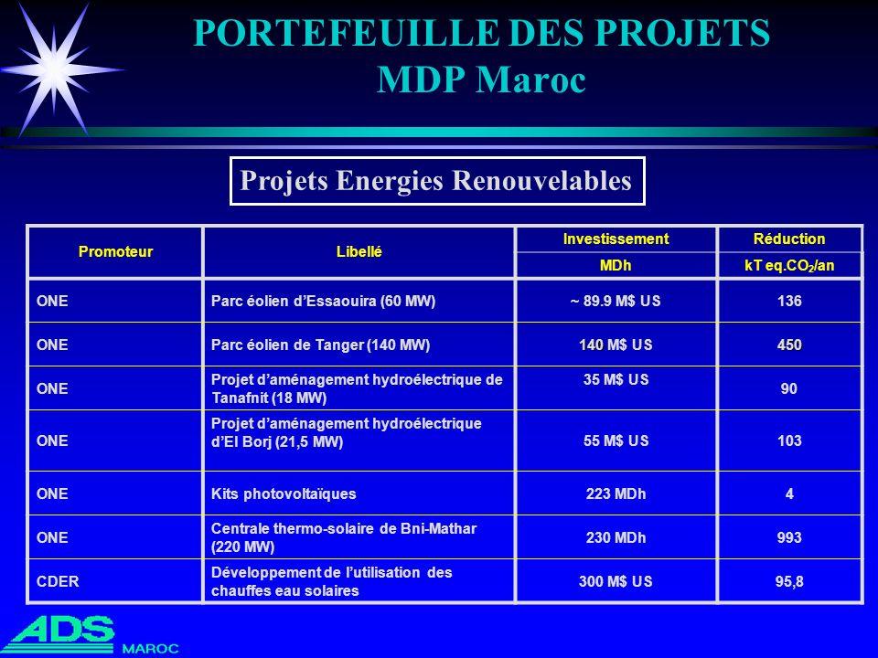 PORTEFEUILLE DES PROJETS MDP Maroc PromoteurLibellé InvestissementRéduction MDhkT eq.CO 2 /an ONEParc éolien dEssaouira (60 MW)~ 89.9 M$ US136 ONEParc