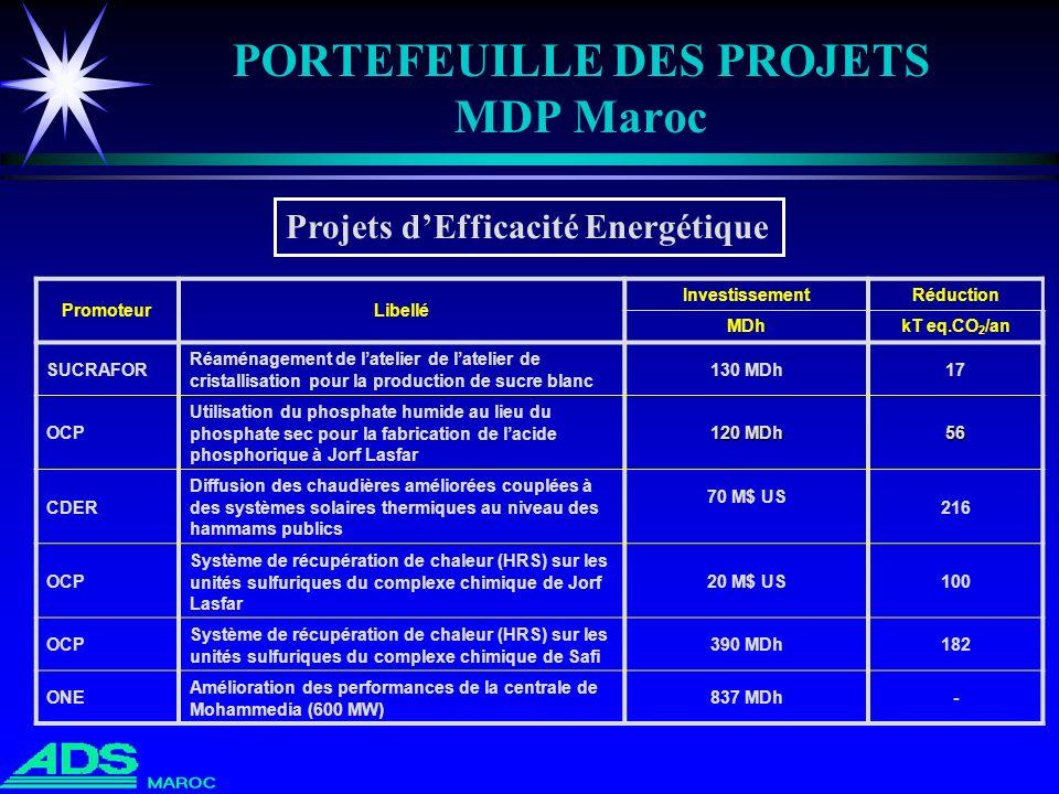 PORTEFEUILLE DES PROJETS MDP Maroc PromoteurLibellé InvestissementRéduction MDhkT eq.CO 2 /an SUCRAFOR Réaménagement de latelier de latelier de crista