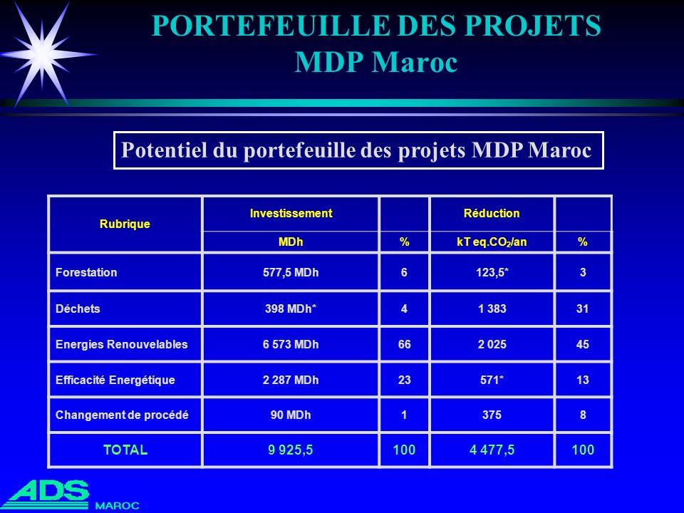 PORTEFEUILLE DES PROJETS MDP Maroc Rubrique InvestissementRéduction MDh%kT eq.CO 2 /an% Forestation577,5 MDh6123,5*3 Déchets398 MDh*41 38331 Energies