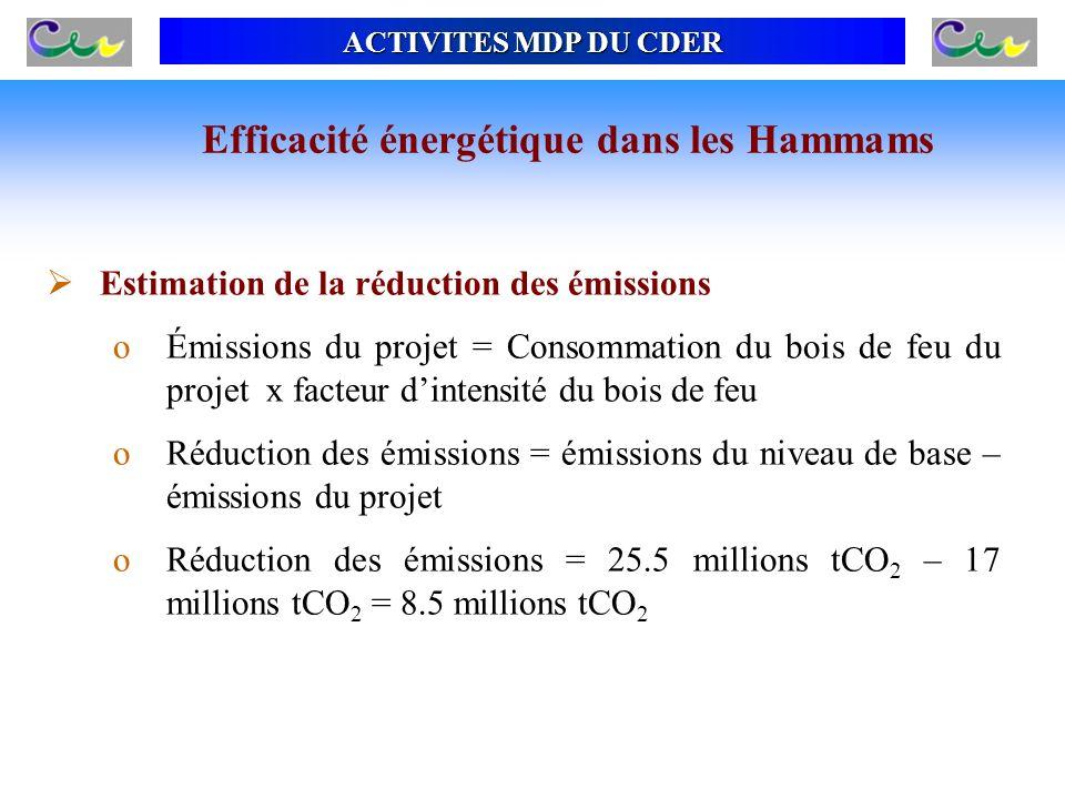 ACTIVITES MDP DU CDER Estimation de la réduction des émissions oÉmissions du projet = Consommation du bois de feu du projet x facteur dintensité du bo