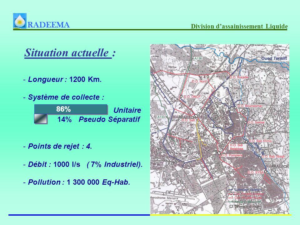 Situation actuelle : RADEEMA Division dassainissement Liquide - Longueur : 1200 Km.